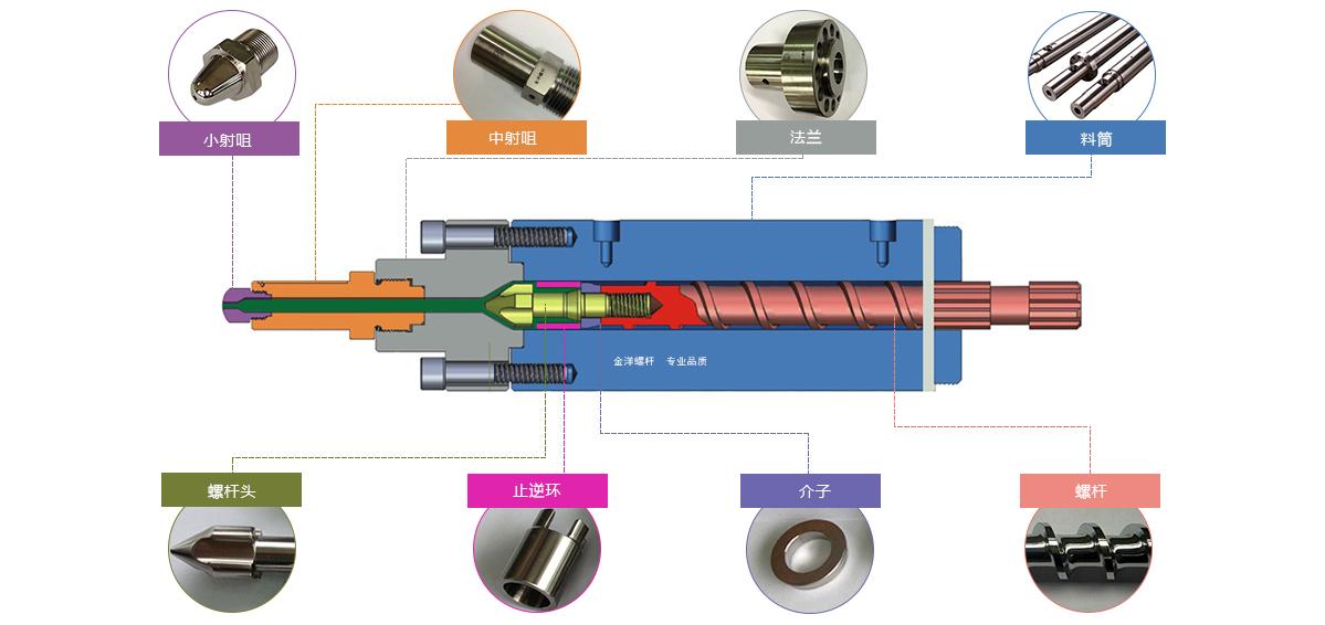 注塑机螺杆产品示意图/金洋螺杆